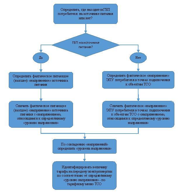 Алгоритм определения применяемой для расчетов величины тарифа на передачу электроэнергии, при непосредственном подключении ЭПУ потребителя к объектам электросетевого хозяйства ТСО